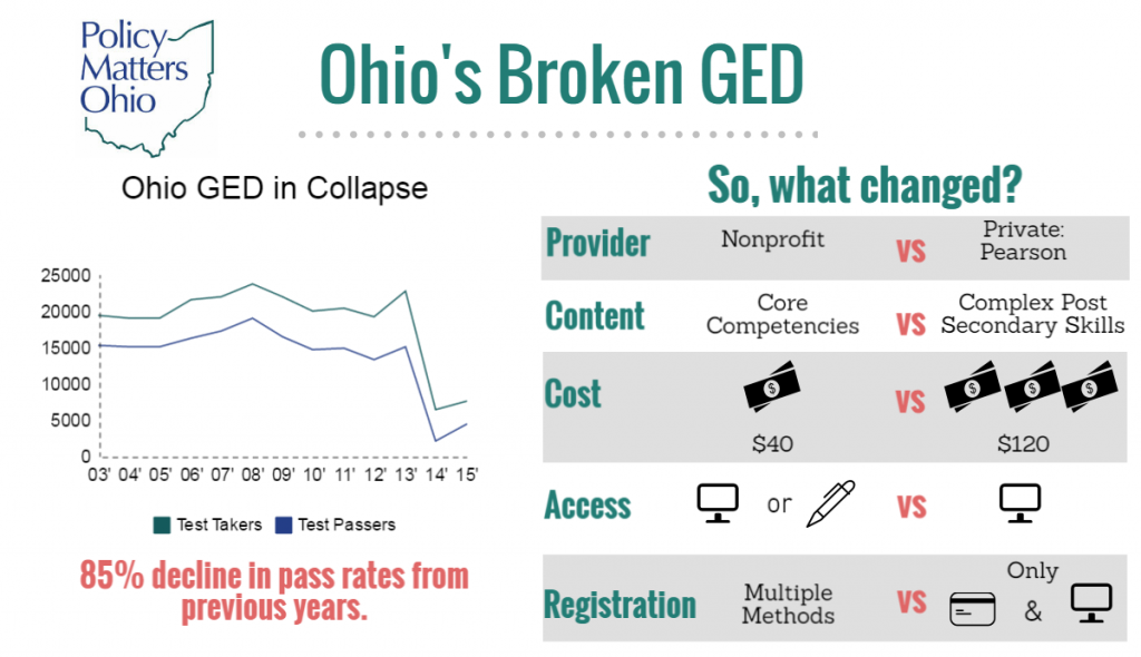 Policy Matters Ohio reports on the Ohio's broken GED situation