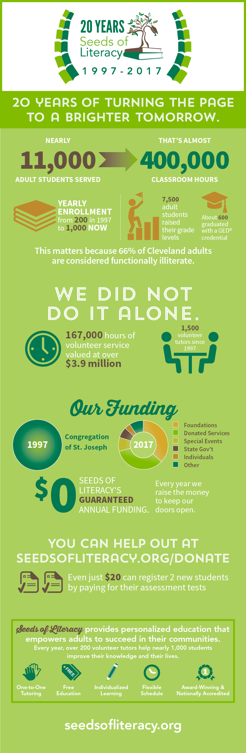 Seeds of Literacy's impact over 20 years