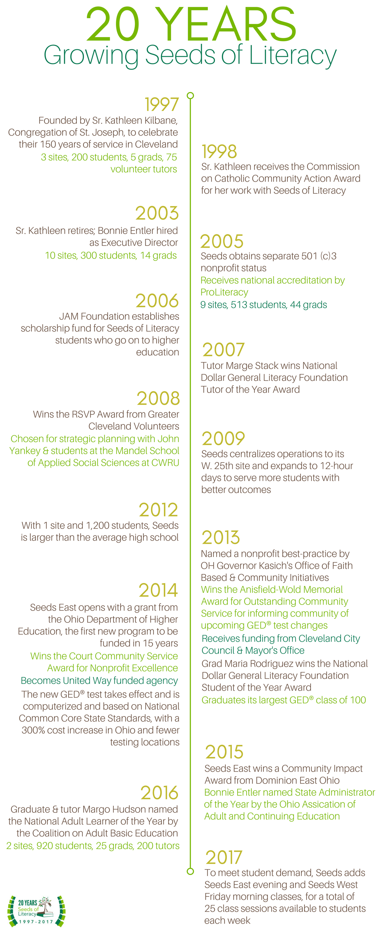 Seeds of Literacy's 20 years of providing free GED classes and adult basic education tutoring in Cleveland.