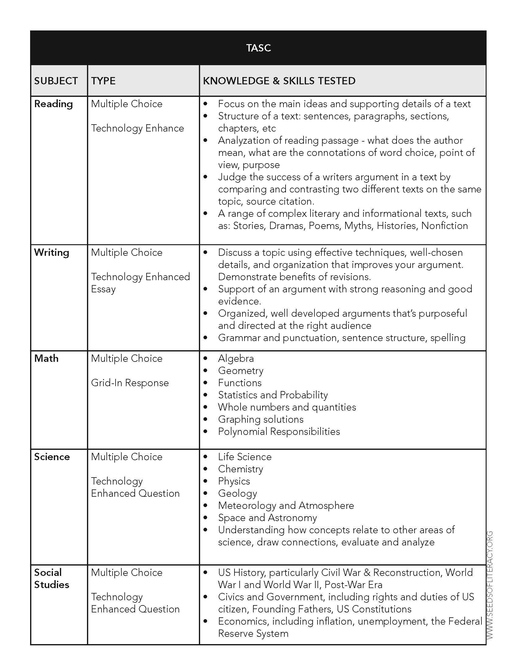 TASC® Test Information | Seeds of Literacy